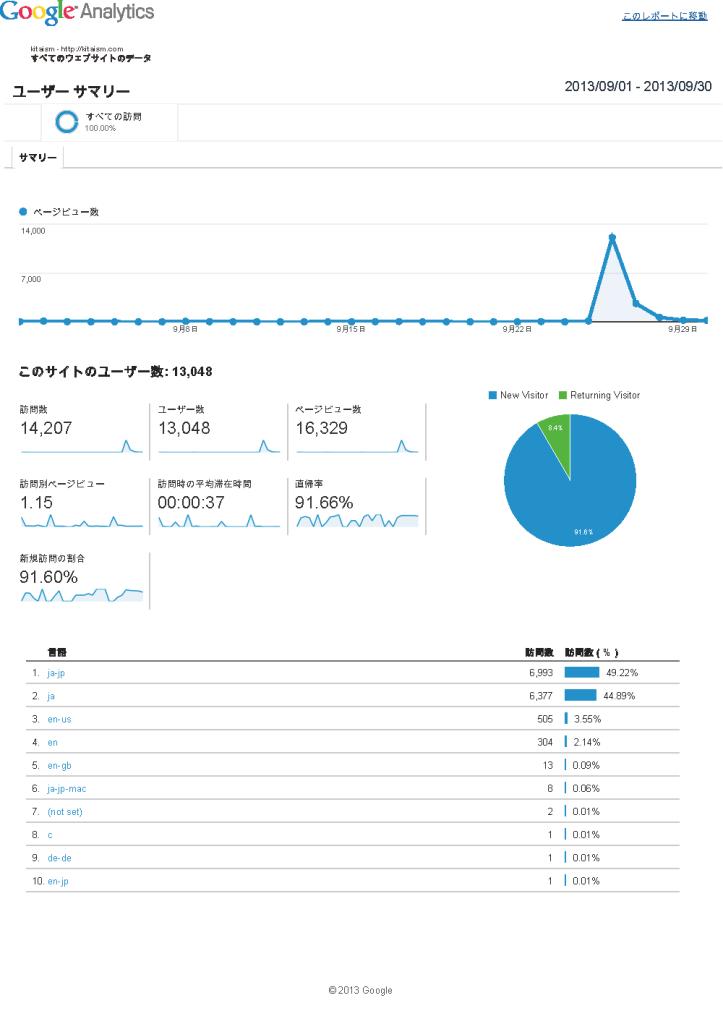 Analytics すべてのウェブサイトのデータ ユーザー サマリー 20130901-20130930